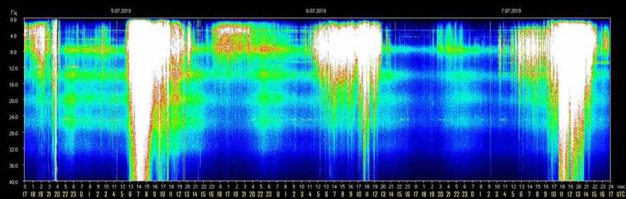 schumann-resonance-7-july-2019