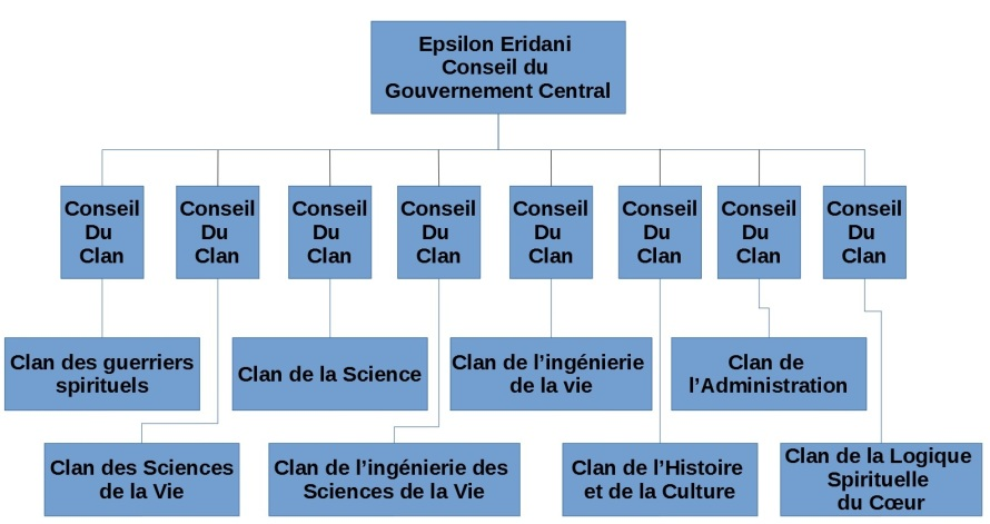eridani gouvernement