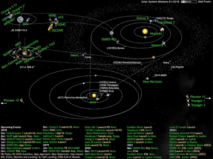 solar-system-missions-2018