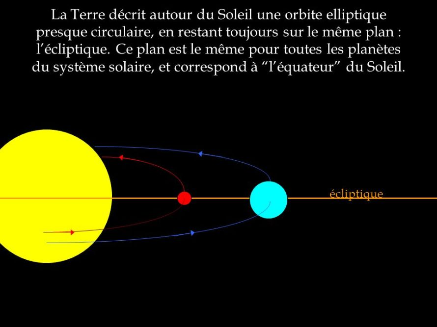 écliptique.